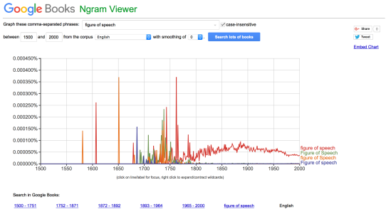Figures of Speech Google Book Ngram Viewer 1500-2000